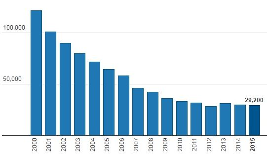 sites default files digest statistics final