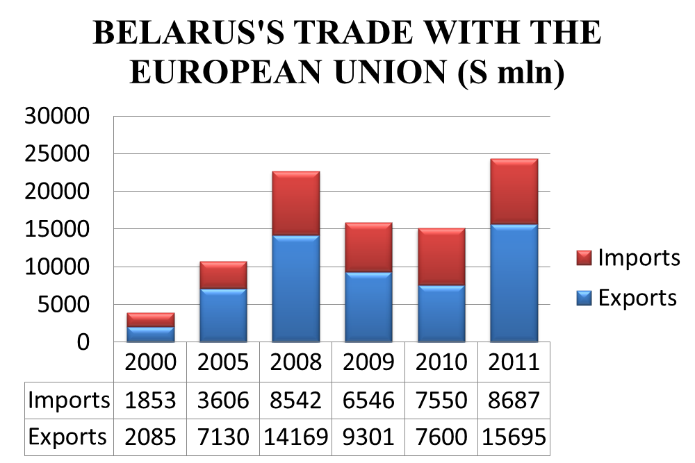 Source: National Statistical Committee of the Republic of Belarus