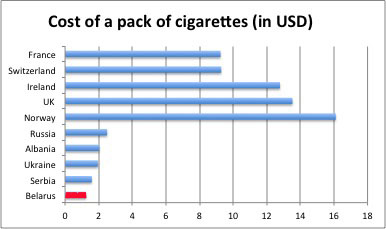 Cigarette prices Houston 2015