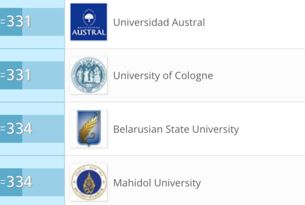 The unexpected rise of Belarusian universities in international rankings