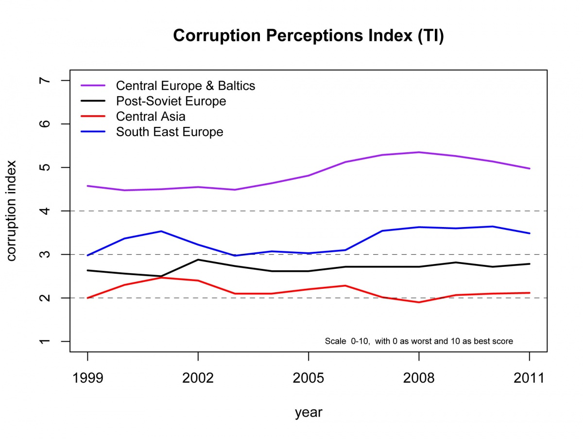 Indices on the scale of 0 (corrupt) to 10 (clean) were averaged for countries in each region.