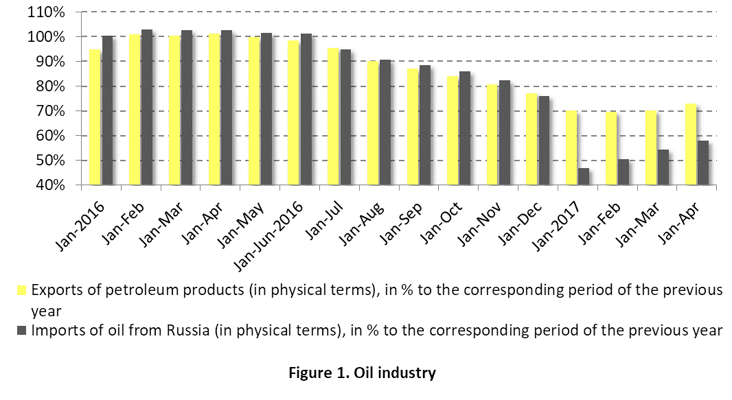 Remember reforms and forget about oil – digest of the Belarusian economy