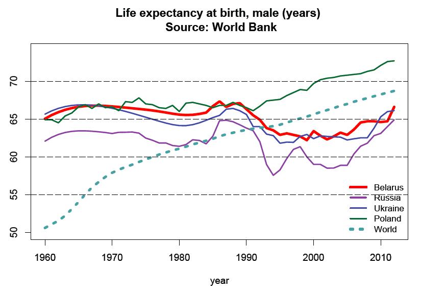 predicting life expectancy