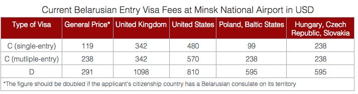 Getting A Belarusian Visa Easier But More Expensive Belarusdigest