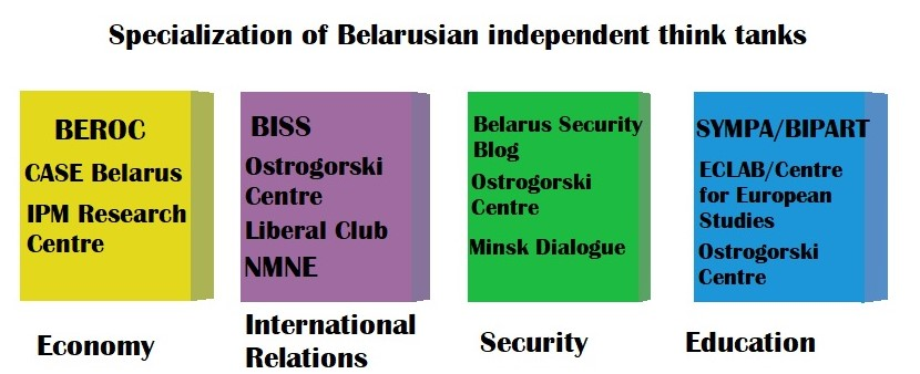 Belarusian think tanks