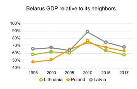 6e5c7ea1ac0 Reality Check Non-Paper  Belarus s Slow and Subtle Transition ...